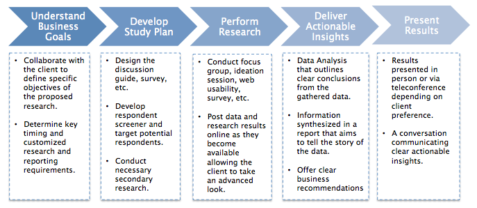 Innovative Market Research Methods -GEM Research Solutions